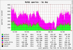 Tuning MySQL Performance with MySQLTuner