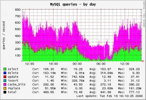 Tuning MySQL Performance with MySQLTuner